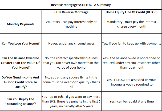 Reverse Mortgage vs HELOC - Summary Table