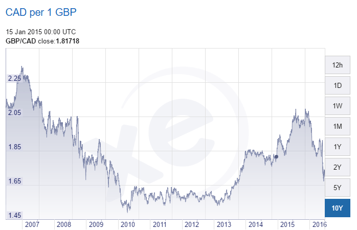 Canadian Dollar vs The Pound over the past 10 years