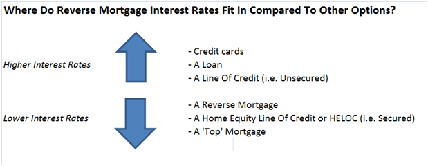 Rates Comparison